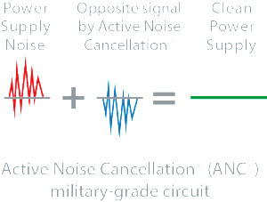 Noise + Cancellation = Clean