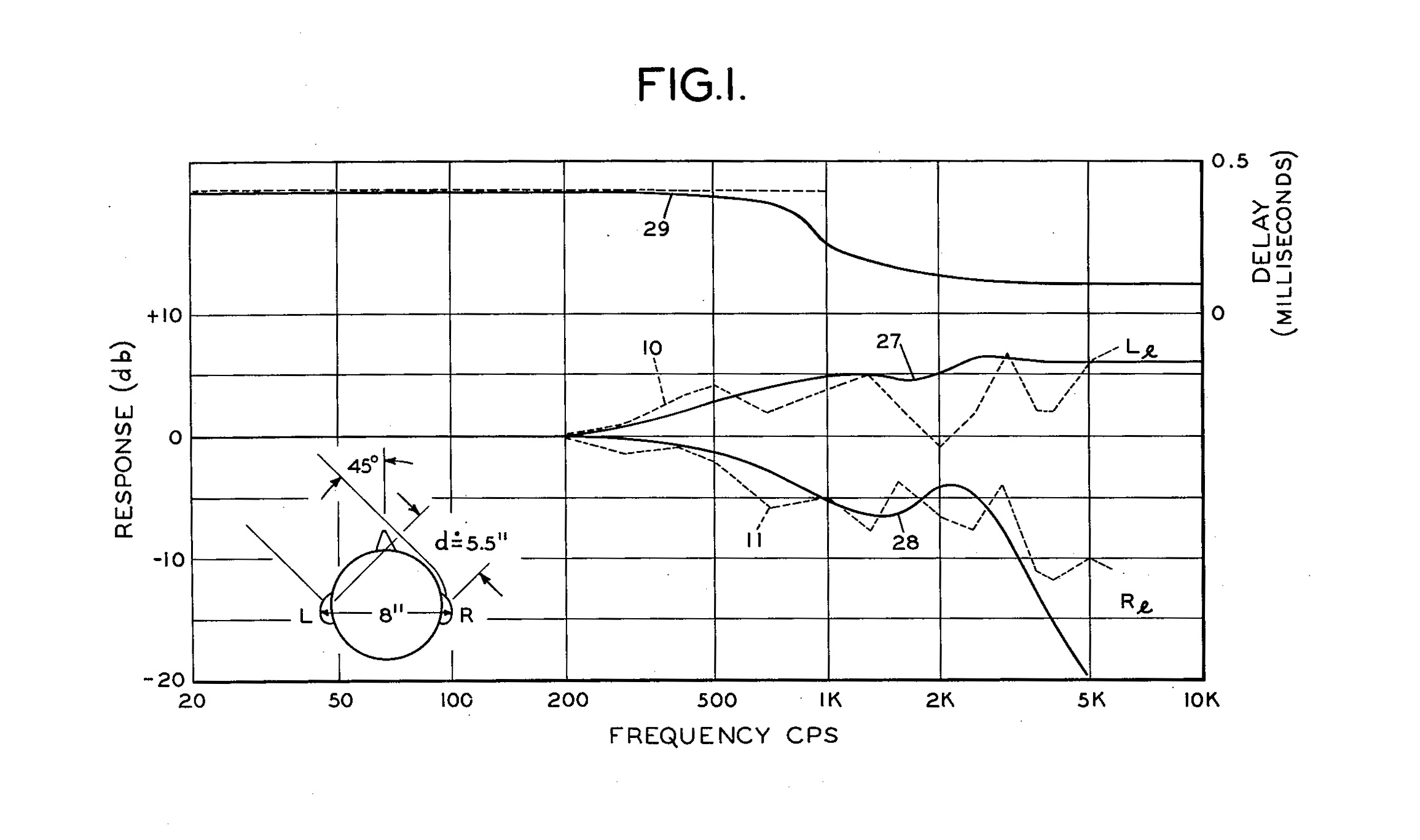 Fig I Response dB to Frequency CPS